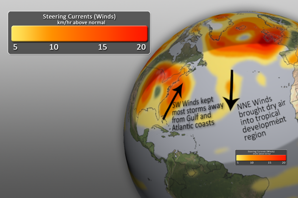Steering Currents Graphic